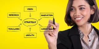 Επιχειρηματίας που σκιαγραφεί το διάγραμμα στρατηγικής Στοκ Εικόνα