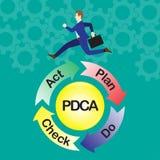 Επιχειρηματίας που τρέχει στον κύκλο PDCA διανυσματική απεικόνιση