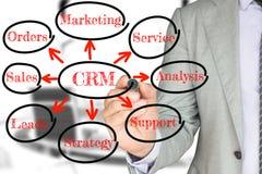 Επιχειρηματίας σε ένα γκρίζο κοστούμι που σύρει ένα κυκλικό διάγραμμα crm Στοκ φωτογραφία με δικαίωμα ελεύθερης χρήσης