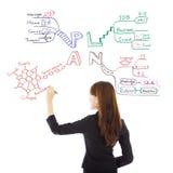 Επιχειρησιακή γυναίκα που σύρει ένα μελλοντικό σχέδιο σταδιοδρομίας στοκ εικόνα με δικαίωμα ελεύθερης χρήσης