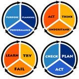 Επιχειρησιακοί κύκλοι απεικόνιση αποθεμάτων