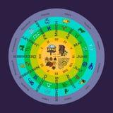 Εποχές με τους μήνες και zodiac τα σημάδια Στοκ Εικόνα