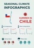 Εποχιακό κλίμα Infographics Καιρός, θερμοκρασία αέρα και ύδατος, ηλιόλουστες ώρες και βροχερές ημέρες Καλοκαίρι στη Χιλή στοκ εικόνα