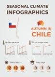 Εποχιακό κλίμα Infographics Καιρός, θερμοκρασία αέρα και ύδατος, ηλιόλουστες ώρες και βροχερές ημέρες Φθινόπωρο στη Χιλή στοκ εικόνες