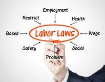Εργατικοί νόμοι στοκ εικόνα με δικαίωμα ελεύθερης χρήσης