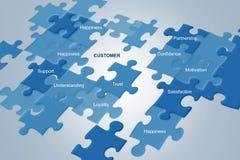 Ευτυχία και κίνητρο Satisfation πελατών ελεύθερη απεικόνιση δικαιώματος