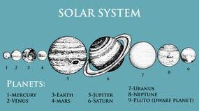 ηλιακό σύστημα πλανητών το φεγγάρι και ο ήλιος, υδράργυρος και γη, χαλούν και Αφροδίτη, Δίας ή Κρόνος και pluto αστρονομική διανυσματική απεικόνιση