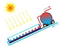 ηλιακό ύδωρ θερμαστρών Στοκ Εικόνες