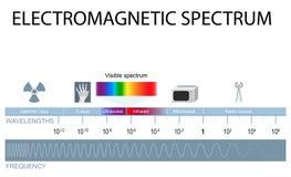 Ηλεκτρομαγνητικό φάσμα ελεύθερη απεικόνιση δικαιώματος