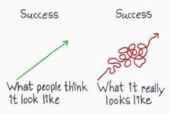 Η επιτυχία σκέφτεται και πραγματικότητα στοκ φωτογραφία