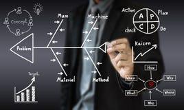 Η επιχείρηση έννοιας σύρει τη μέθοδο διοικητικής λύσης για λύνει Στοκ Εικόνα