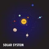 ηλιακό σύστημα Αφροδίτη μονοπατιών υδραργύρου γήινης εστίασης ψαλιδίσματος Στοκ Φωτογραφίες