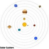 ηλιακό σύστημα Αφροδίτη μονοπατιών υδραργύρου γήινης εστίασης ψαλιδίσματος απεικόνιση αποθεμάτων