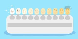 Η κλίμακα δοντιών κάνει το διαφορετικό emoji Στοκ Εικόνες