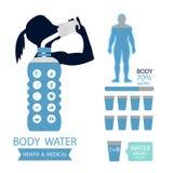 Η infographic απεικόνιση υγείας σώματος πίνει τα συμπτώματα αφυδάτωσης εικονιδίων νερού ελεύθερη απεικόνιση δικαιώματος
