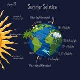 Θερινό solstice infographic με τις ζώνες κλίματος και τη διάρκεια ημέρας, και μερικά θερινά σύμβολα κινούμενων σχεδίων στο πλανήτ διανυσματική απεικόνιση