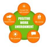 θετική εργασία περιβάλλ&om Στοκ Εικόνα