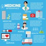 Ιατρικό infographic πρότυπο σχεδίου στοιχείων διανυσματικό καθορισμένο infographics πληροφοριών Στοκ εικόνα με δικαίωμα ελεύθερης χρήσης