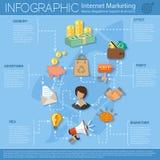 Διαδίκτυο που εμπορεύεται Infographics Στοκ εικόνα με δικαίωμα ελεύθερης χρήσης
