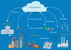 Διαδίκτυο της έννοιας πραγμάτων και της τεχνολογίας υπολογισμού σύννεφων Στοκ εικόνα με δικαίωμα ελεύθερης χρήσης