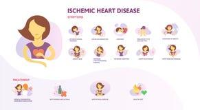 Ισχαιμικό infographics καρδιακών παθήσεων Σημάδια, συμπτώματα, και επεξεργασία Αφίσα πληροφοριών με το κείμενο και χαρακτήρας επί Απεικόνιση αποθεμάτων