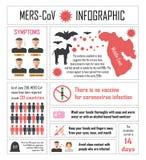 Ιός Infographics κορώνας ελεύθερη απεικόνιση δικαιώματος