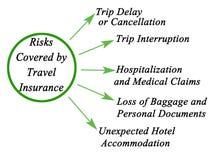 Κίνδυνοι που καλύπτονται από την ασφάλεια ταξιδιού ελεύθερη απεικόνιση δικαιώματος