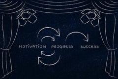 Κίνητρο και πρόοδος για να πετύχει, να κλειδώσει τις έννοιες στη σκηνή στοκ εικόνες