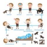 Κίνδυνοι της λύσσας απεικόνιση αποθεμάτων