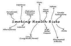 Κίνδυνος για την υγεία καπνίσματος Στοκ Εικόνα