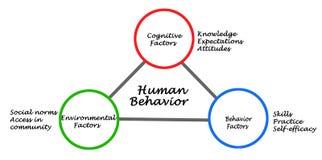 Καθοριστικοί παράγοντες της ανθρώπινης συμπεριφοράς διανυσματική απεικόνιση