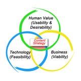 Καθοριστικοί παράγοντες της ικανοποιημένης στρατηγικής διανυσματική απεικόνιση