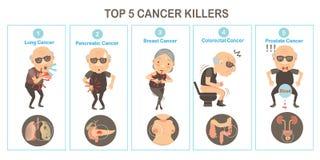 καρκίνος ελεύθερη απεικόνιση δικαιώματος