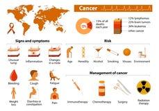 Καρκίνος infographic Στοκ Φωτογραφίες