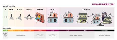 Κλίμακα μεγέθους σεισμού ελεύθερη απεικόνιση δικαιώματος