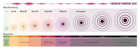 Κλίμακα μεγέθους σεισμού διανυσματική απεικόνιση