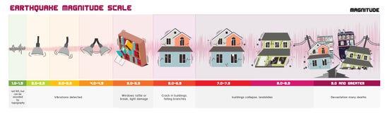 Κλίμακα μεγέθους σεισμού απεικόνιση αποθεμάτων