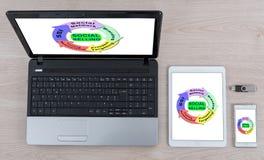 Κοινωνική έννοια πώλησης στις διαφορετικές συσκευές στοκ εικόνες με δικαίωμα ελεύθερης χρήσης