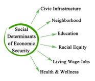Κοινωνικοί καθοριστικοί παράγοντες της οικονομικής ασφάλειας απεικόνιση αποθεμάτων