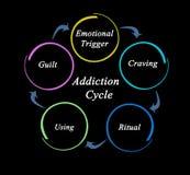 Κύκλος εθισμού διανυσματική απεικόνιση
