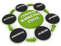 Κύκλος μάρκετινγκ Conect ελεύθερη απεικόνιση δικαιώματος