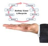 Κύκλος της ζωής περίπτωσης ασφάλειας Στοκ εικόνα με δικαίωμα ελεύθερης χρήσης