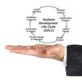 Κύκλος ζωής ανάπτυξης συστημάτων Στοκ εικόνες με δικαίωμα ελεύθερης χρήσης