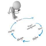 Κύκλος του σχεδίου απεικόνιση αποθεμάτων