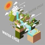 Κύκλος ύδατος Στοκ Φωτογραφίες
