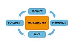 Μίγμα μάρκετινγκ απεικόνιση αποθεμάτων