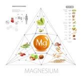 Μαγνήσιο Τρόφιμα με την υψηλότερη περιεκτικότητα σε μαγνήσιο απεικόνιση αποθεμάτων