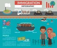 Μετανάστευση πληροφορία-γραφική Στοκ φωτογραφία με δικαίωμα ελεύθερης χρήσης