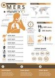 Μολυσματική ασθένεια Infographics - MERS Στοκ Εικόνα