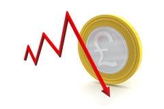 Νόμισμα λιρών αγγλίας με την κάτω τάση Στοκ Φωτογραφία